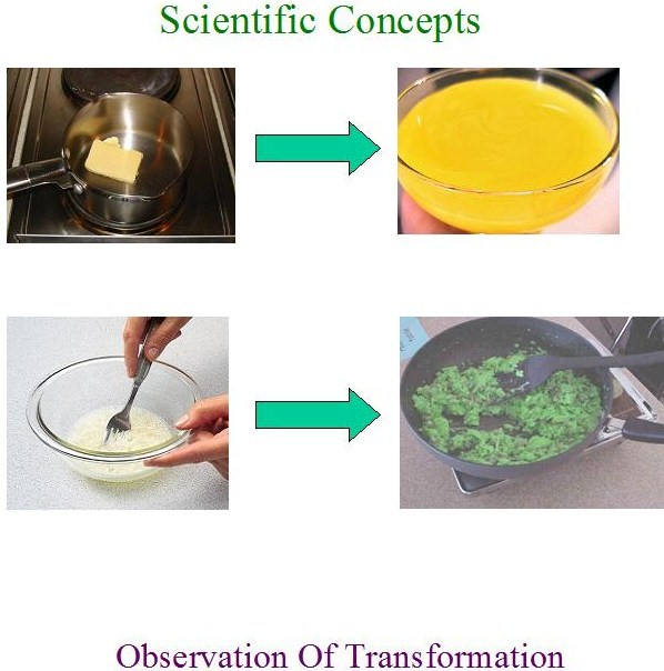 Transformation_cooking